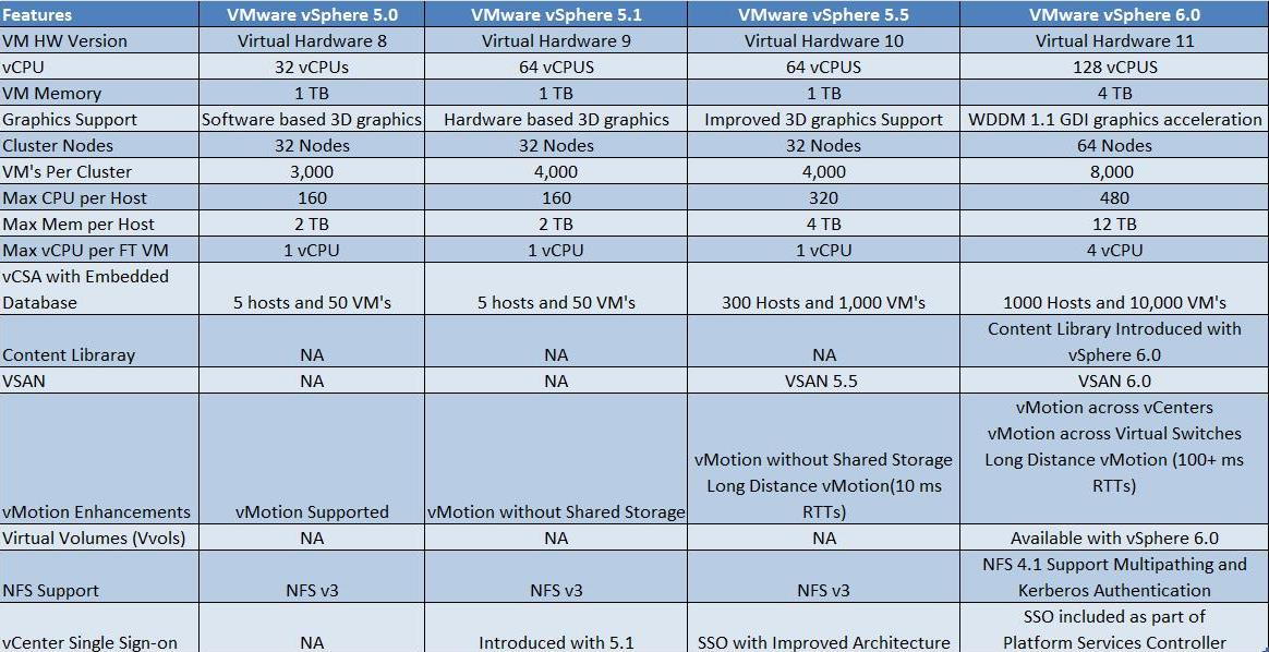 Difference between vSphere 5.05.1 5.5 6.0