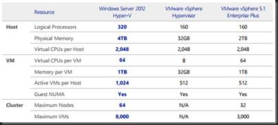 Microsoft Hyper-V 2012 vs  VMware vSphere 5 1